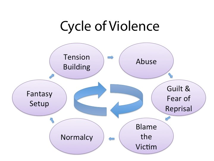 cycle of violence web Jul20
