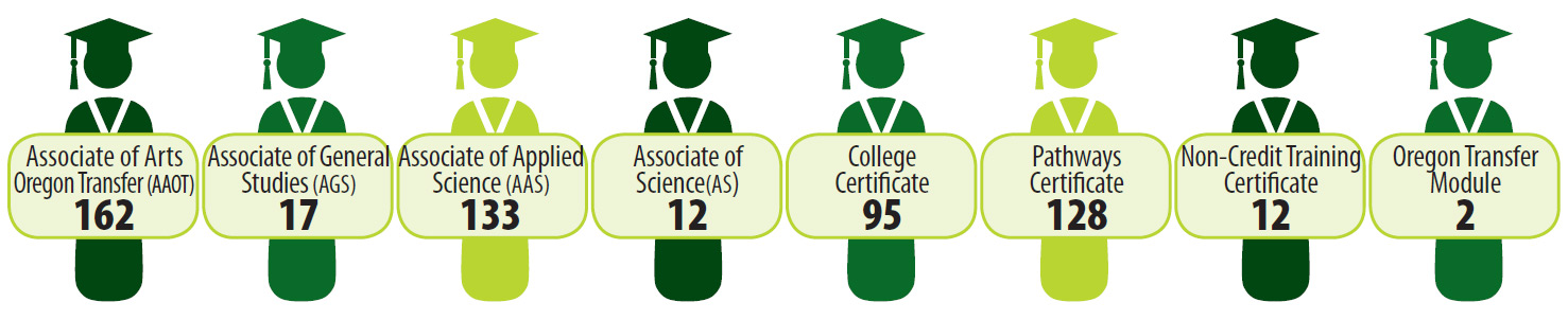 2016-17 Degrees Earned - Infographic