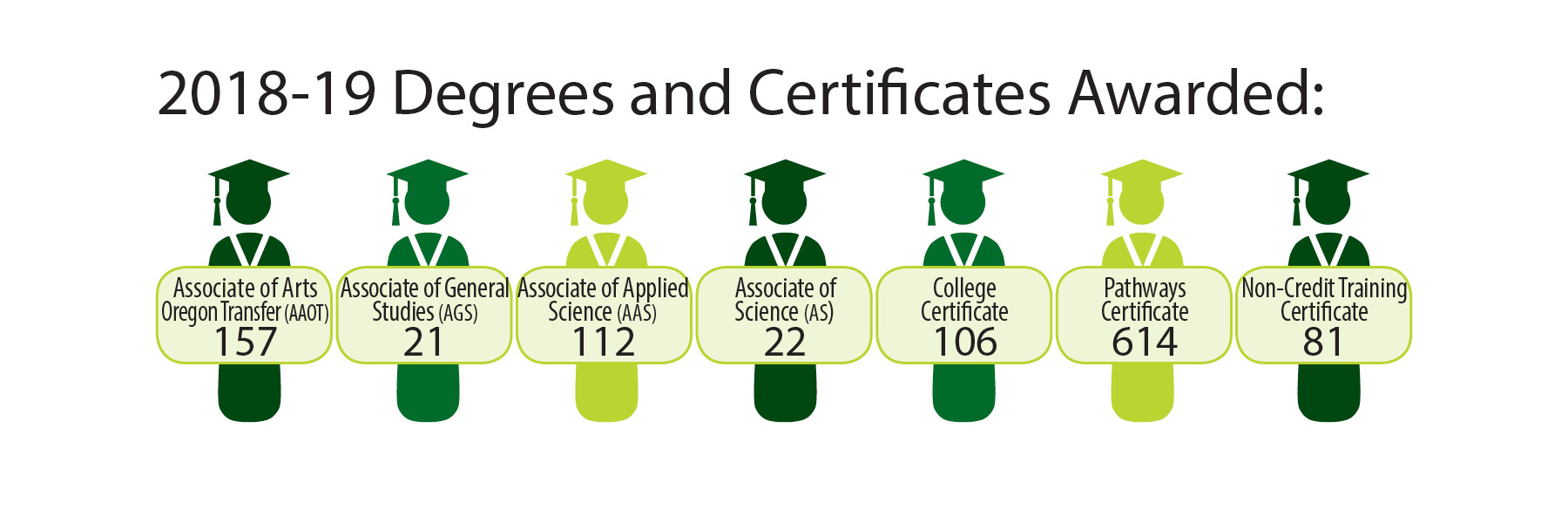 2017 18 Degrees Earned Infographic