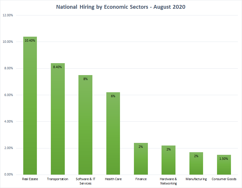 Hiring by National Economic Sectors Chart - August 2020