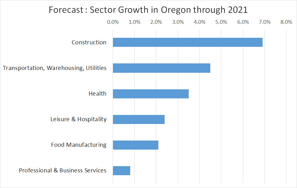 Oregon Economic Sector Growth