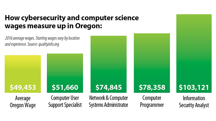CIS career - wages in Oregon