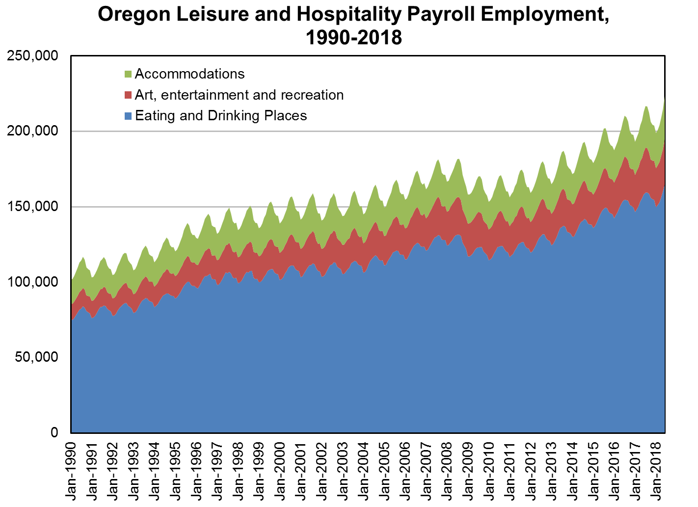 Leisure and hospitality jobs growth in Oregon