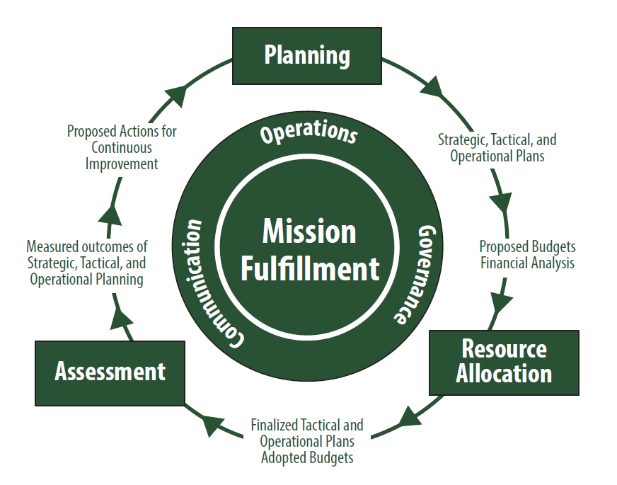 Institutional Effectiveness - Mission Fullfillment